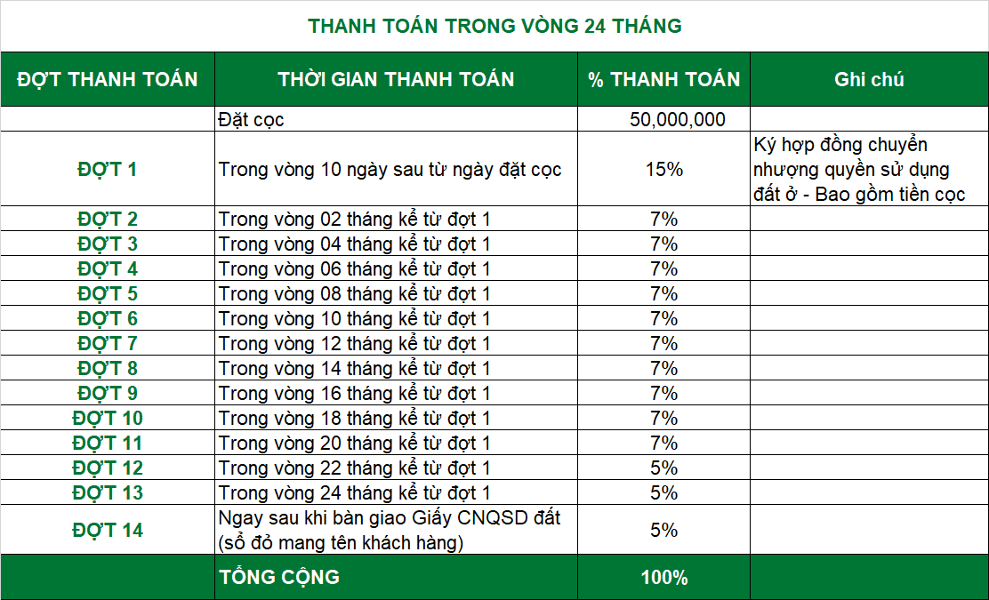 Thanh toan Hiep Phuoc Harbour View, Hiệp Phước Harbour View, dat nen Hiep Phuoc, đất nền Hiệp Phước, Dat nen hiep Phuoc